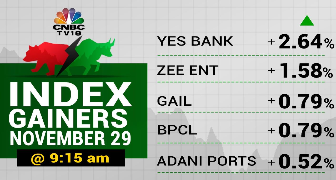 Let's take a look at index gainers this morning## Let's take a look at index gainers this morning