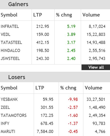 These are the top Nifty gainers and losers at opening trade## These are the top Nifty gainers and losers at opening trade