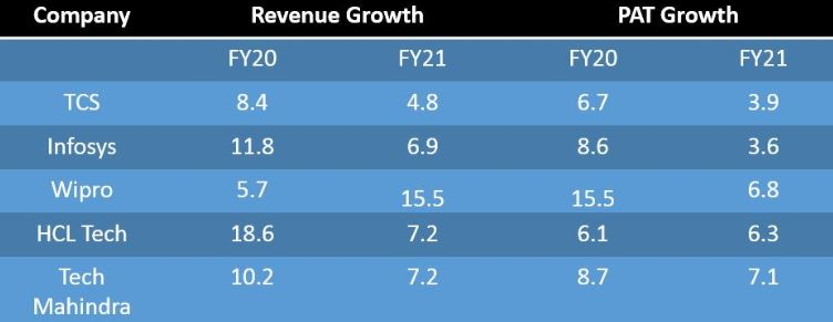 Revenue growth of IT companies to decline in FY21, banks may overtake, says Nirmal Bang##Revenue growth of IT companies to decline in FY21, banks may overtake, says Nirmal Bang 