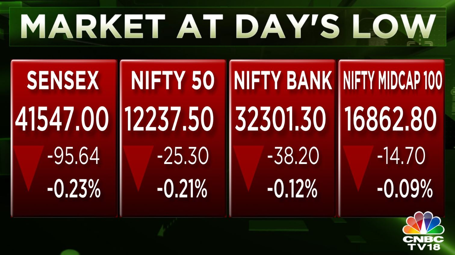 Market extends losses; benchmark indices down more than 0.2% with Sensex shedding nearly 100 points## Market extends losses; benchmark indices down more than 0.2% with Sensex shedding nearly 100 points