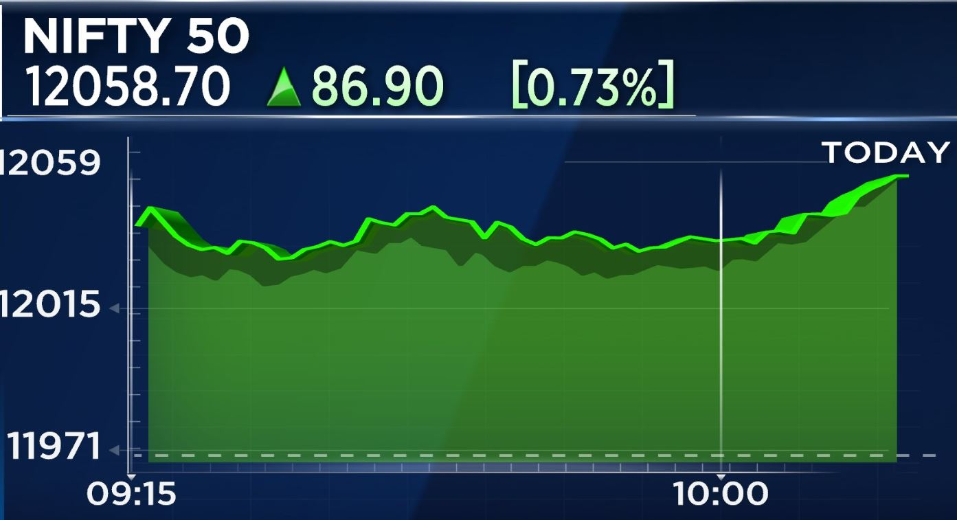 Market extends gains, Nifty 100 points away from record high## Market extends gains, Nifty 100 points away from record high