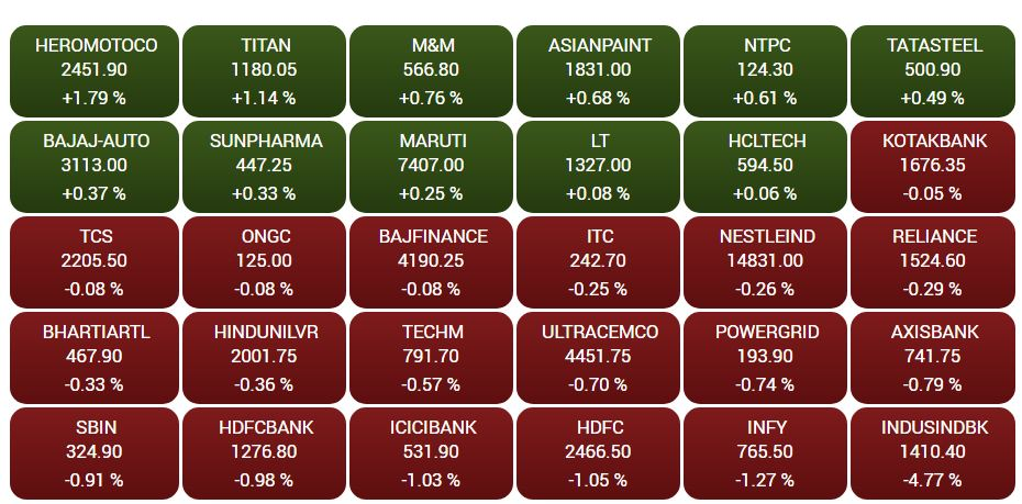 BSE Stocks Update: 19 out of 30 BSE stocks are trading in the red## BSE Stocks Update: 19 out of 30 BSE stocks are trading in the red  