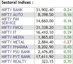Nifty Indices Update: All sectors turned green except Nifty Metal index## Nifty Indices Update: All sectors turned green except Nifty Metal index               Out of 11 Nifty50 sectors, only Nifty Metal is trading 1.27 percent lower amongst all its peers. Nifty Media remained the best-performing index, surging 1.56 percent followed by Nifty Realty and Nifty PSU Bank.