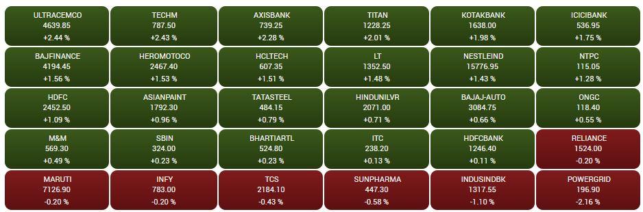 Sensex heatmap at close: UltraTech Cement, Tech Mahindra, Axis Bank top gainers, PowerGrid top loser##  Sensex heatmap at close: UltraTech Cement, Tech Mahindra, Axis Bank top gainers, PowerGrid top loser