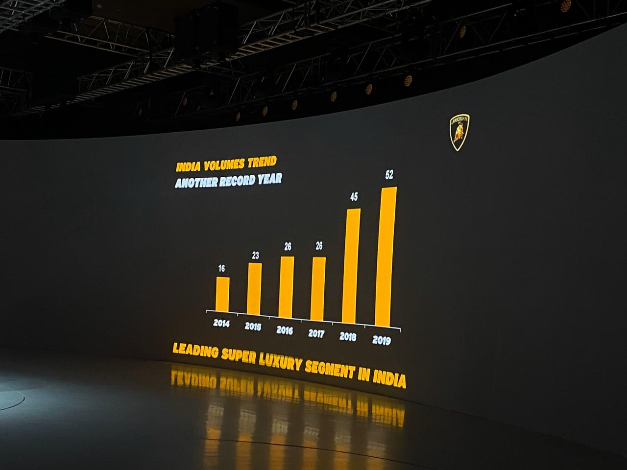 <p>Lamborghini is showing constant growth in India.</p>