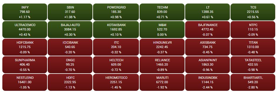 Sensex heatmap at close: Infosys, SBI among top gainers, Bharti Airtel, IndusInd Bank top losers## Sensex heatmap at close: Infosys, SBI among top gainers, Bharti Airtel, IndusInd Bank top losers