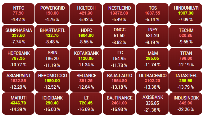 Here are the top Sensex gainers and losers at this hour## Here are the top Sensex gainers and losers at this hour