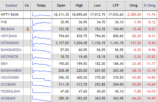 Nifty Bank down nearly 12%; all stocks in the red: