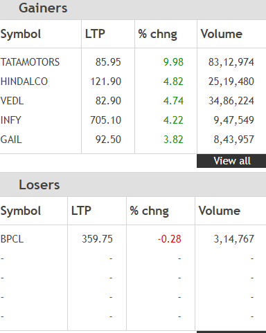 Top Nifty gainers and losers at opening