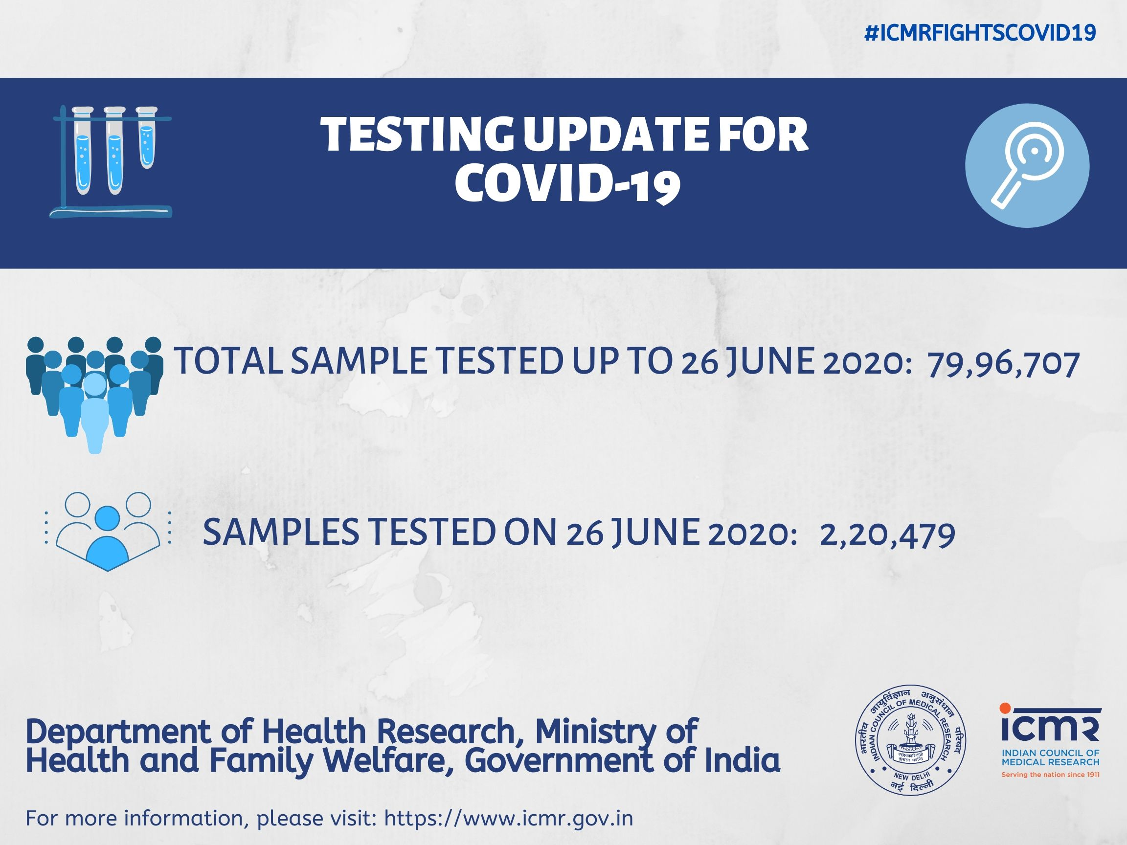 Maharashtra: 6,368 fresh Covid-19 cases in state, 167 deaths