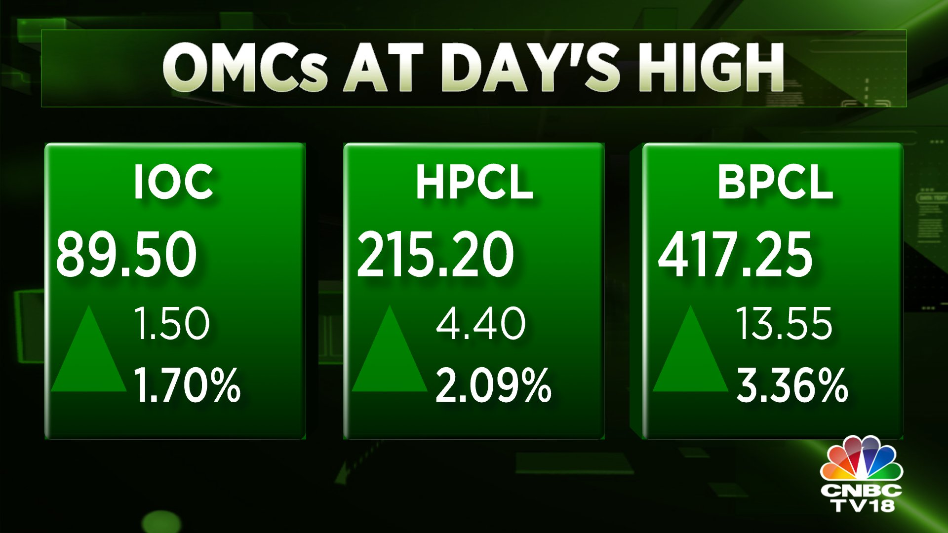 Market Update | Oil marketing companies surge to day's high; IOC & HPCL recover more than 3% from day's low
