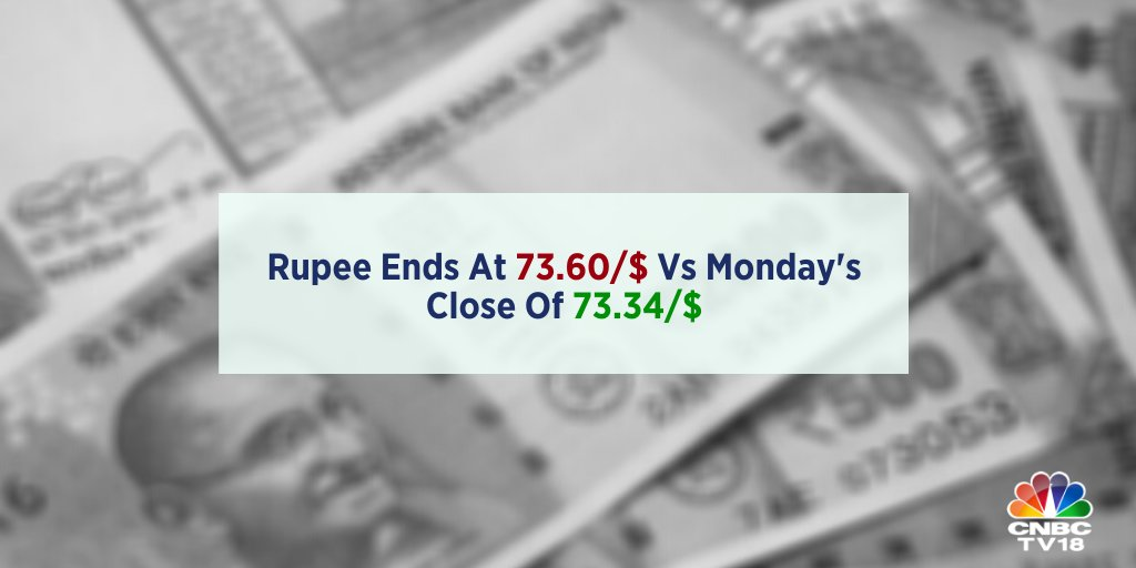 Rupee at Close  | The Indian rupee ended lower against the US dollaron Tuesday. The rupee closed at 73.60/$ as against Monday's close of 73.34/$.