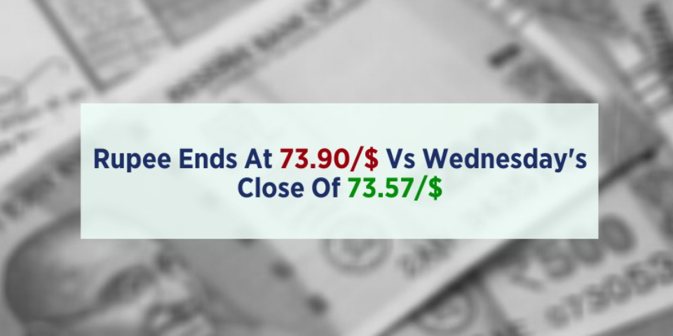 Rupee posts biggest single-session fall against the dollar since September 3