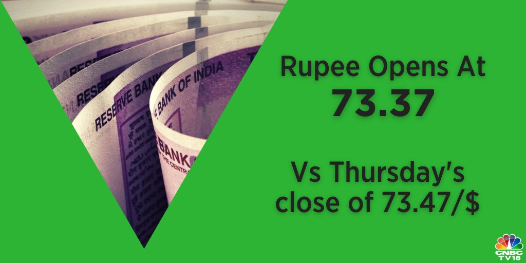 Rupee Opens  |The Indian rupee opened 11 paise higher at 73.36 per dollar against the previous close of 73.47.
