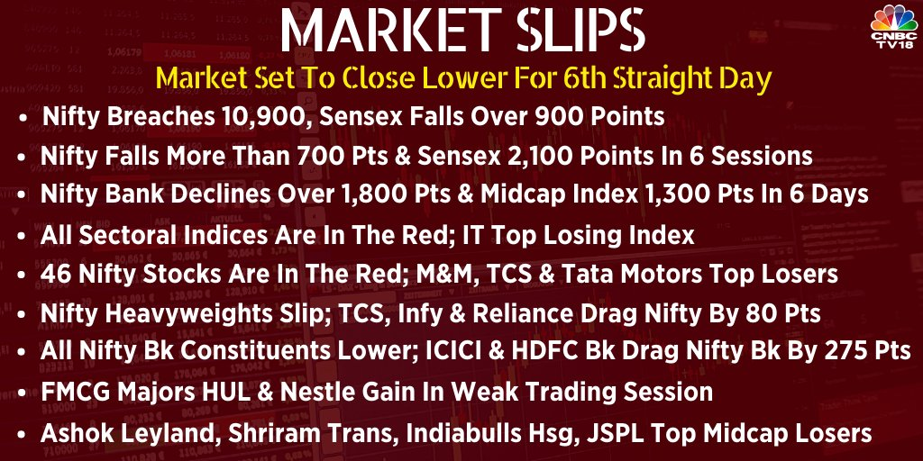 Market Update  | Frontline indices fall over 2% each; Nifty breaches 10,900, Sensex falls over 900 points