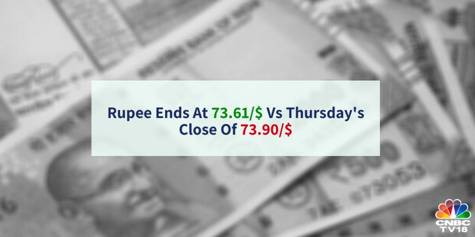 Rupee at Close  | The Indian rupee fell 0.2 percent versus the US dollar this week as against a rise of 0.1 percent last week
