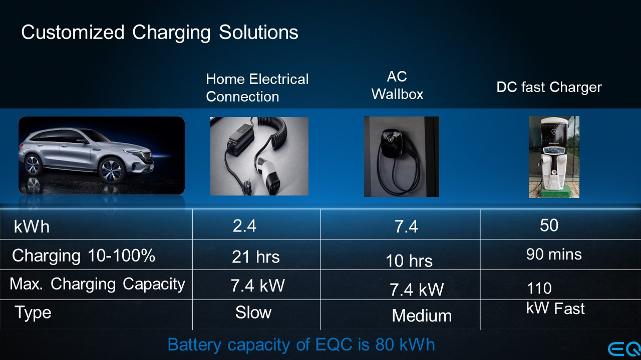 <p>The EQC 400 will be offered with a portable home charger, a Wallbox&nbsp;that Mercedes will install either at a customer&#39;s residence or work place, and will have the option of DC fast-charging - for a near full charge in just 1.5 hours.</p>