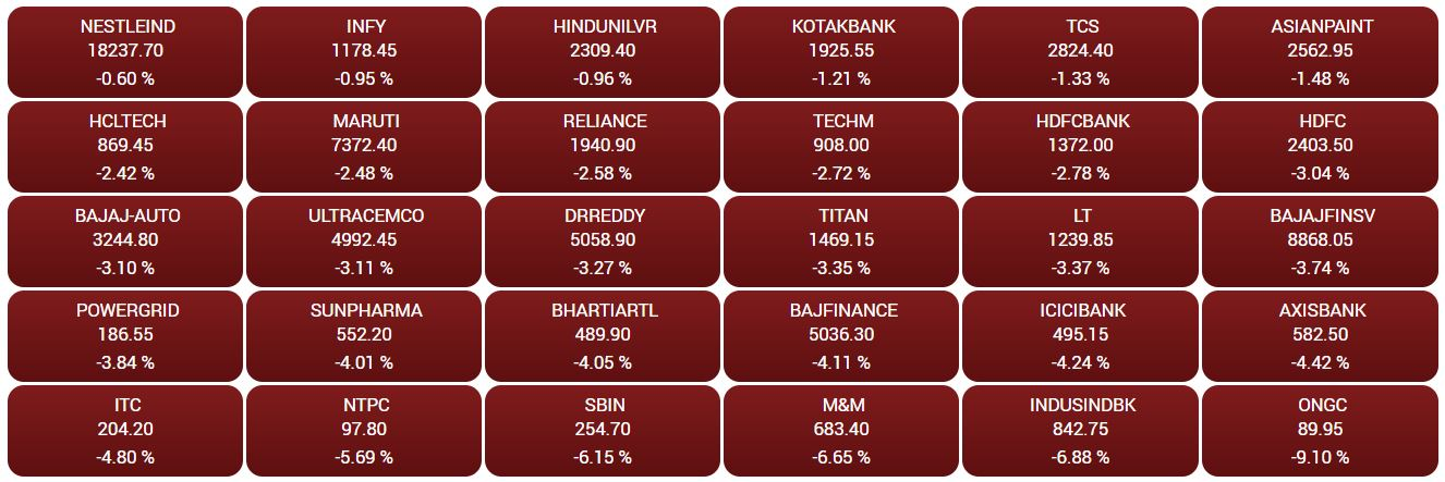 Market Update  | All the constituents of benchmark Sensex were trading in the red with ONGC, M&M, IndusInd Bank and NTPC witnessing the largest fall.