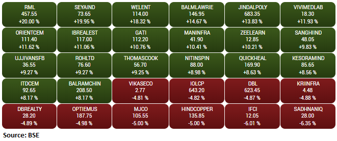 BSE Smallcap index outperform the main indices with a gain of a percent led by the Rane Madras, Seya Industries, Welspun Enterprises, Balmer Lawrie & Co