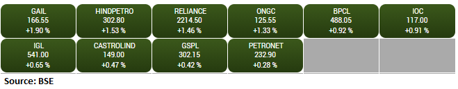 BSE Oil & Gas index rose 1 percent; all stocks in the green: