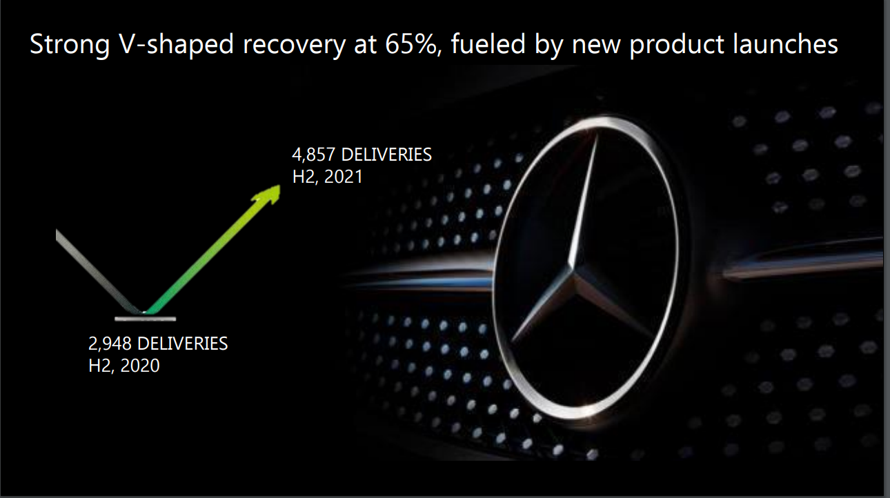 <p>Mercedes-Benz India has seen recoveries grow strongly after the 2nd COVID wave</p>